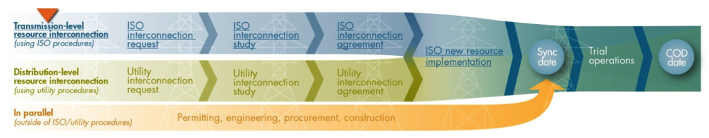 Fair sessions highlighted key information about each stage of the interconnection process.